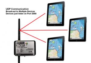 nmea a wifi forma UDP
