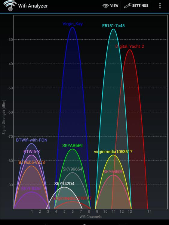 Análisis de wifi con la aplicación Wi-Fi Analyzer