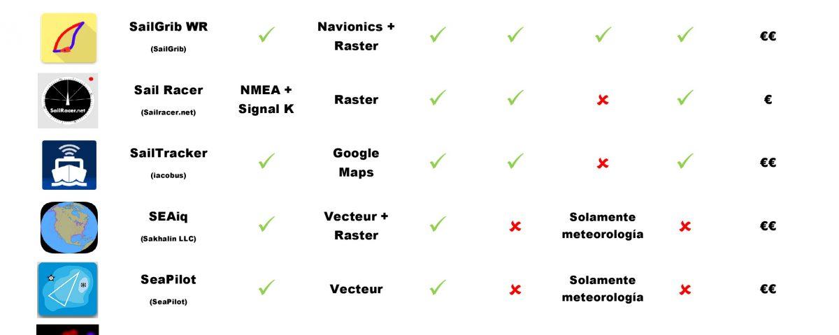 Aplicaciones Náuticas para Androide