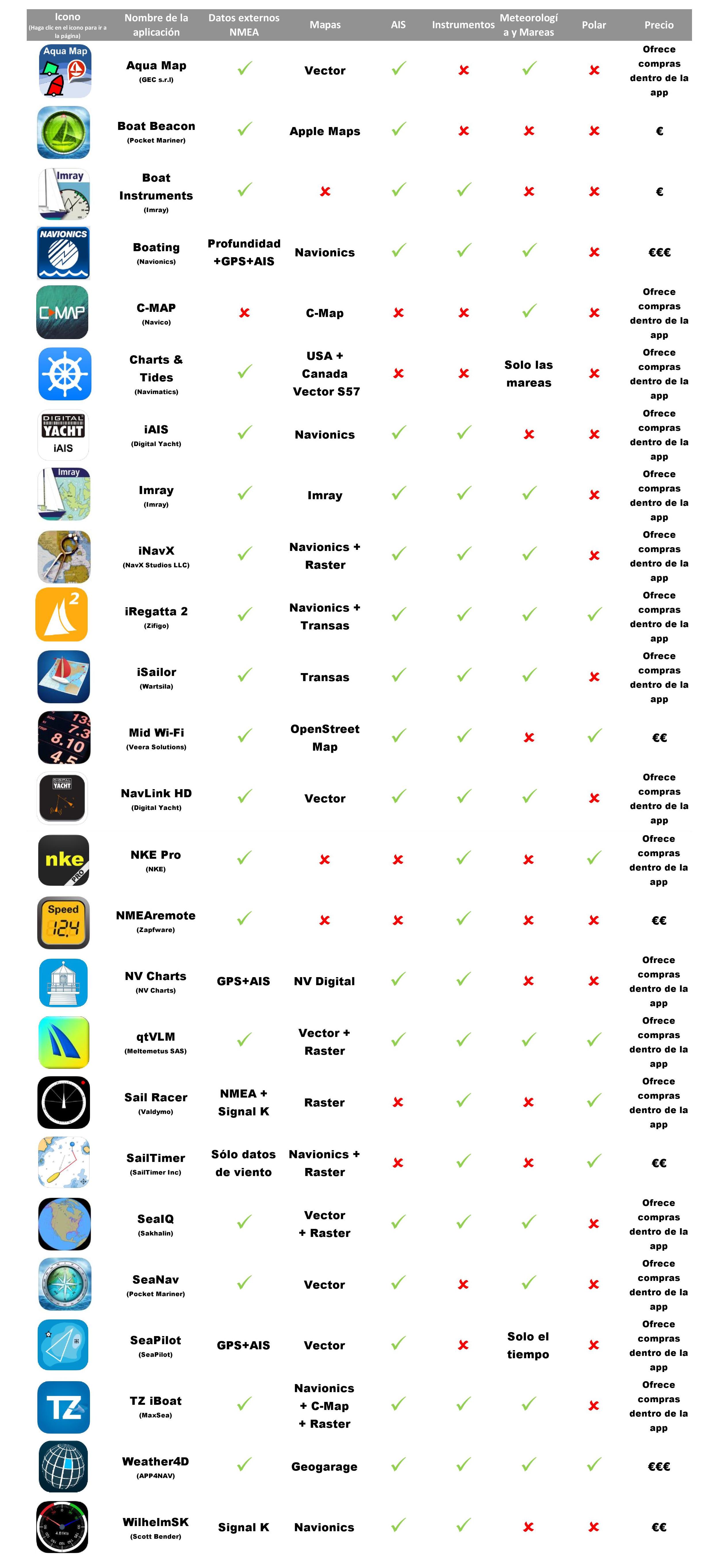 Acabamos de actualizar nuestra lista de las mejores aplicaciones marinas para el iPhone y el iPad para incluir nuevas aplicacione