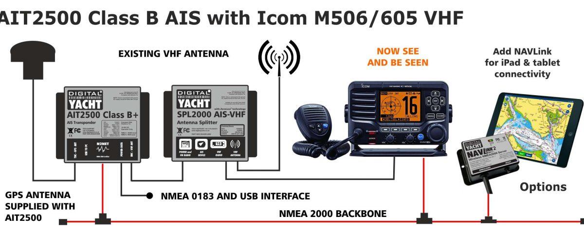 Integrar un transpondedor AIT2500 con una radio VHF Icom M506